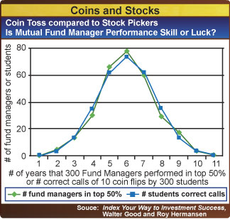 Fund Managers vs. College coin flippers