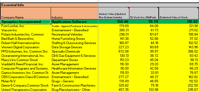 Weeks Best Stocks To Buy 05-intrinsic value and estimated value