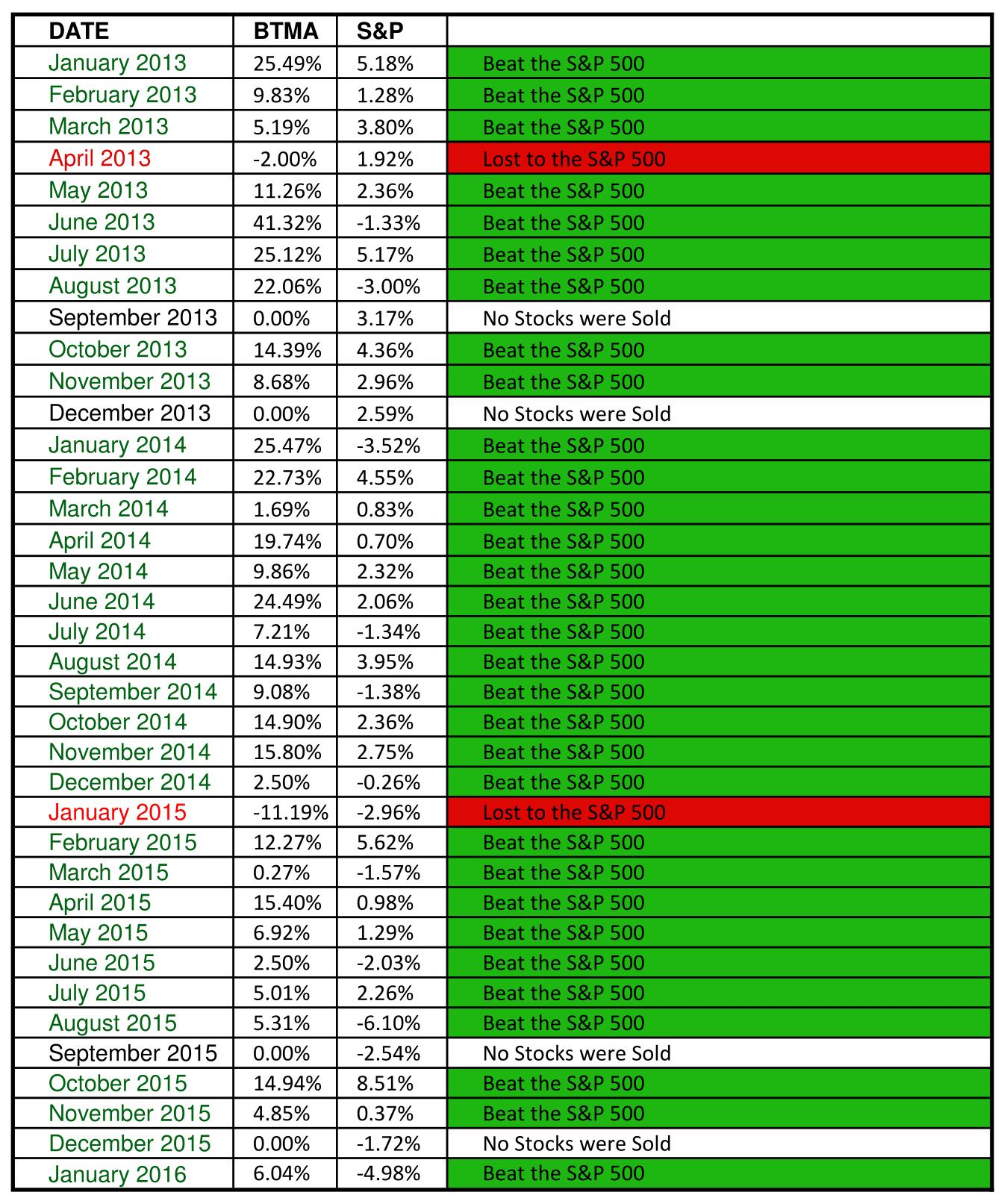 Stock Income Salespage 201601-1